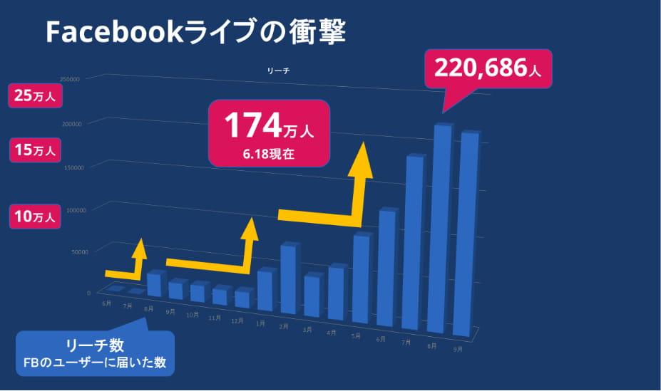 Facebookライブの衝撃